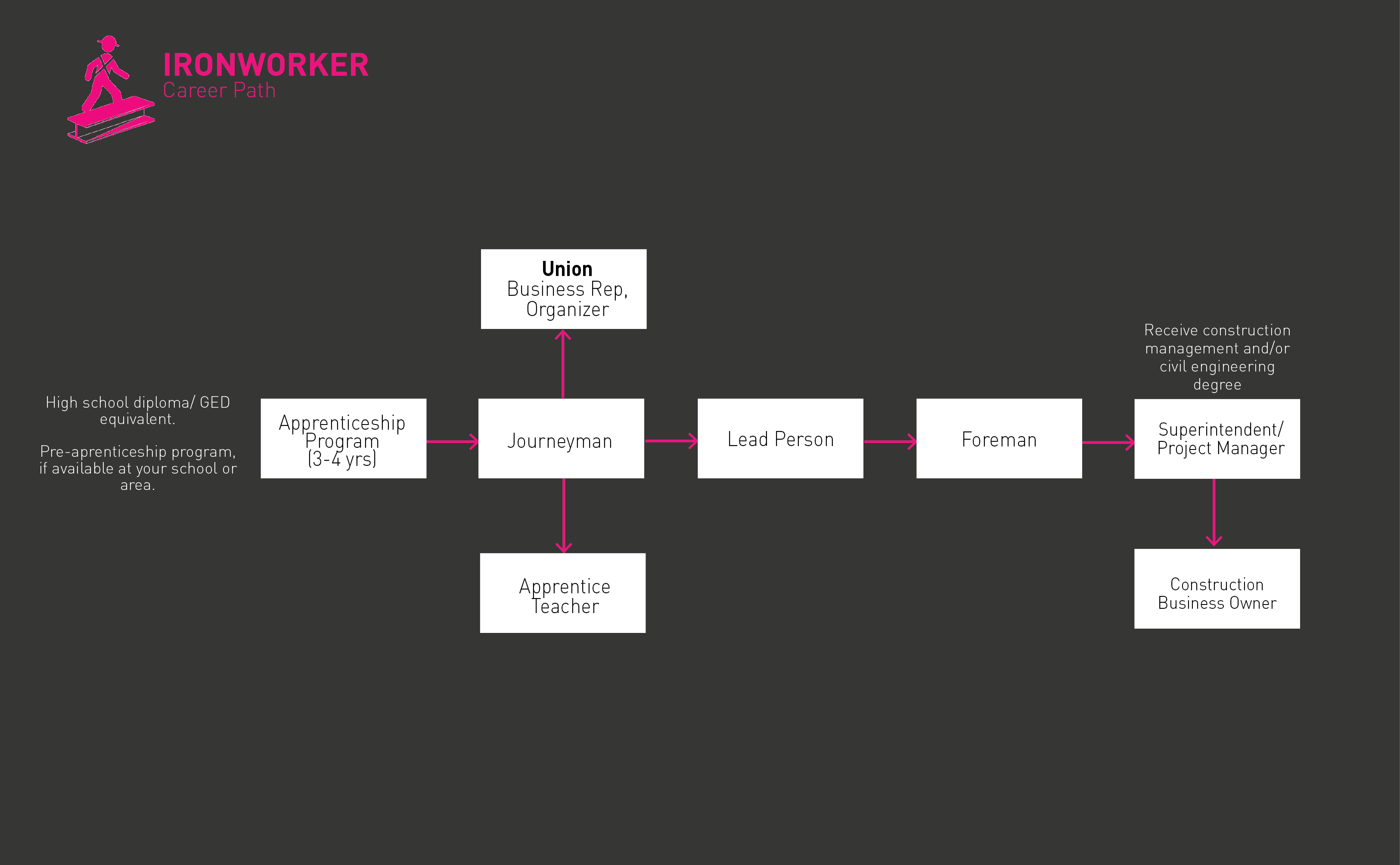 ironworker roadmap png