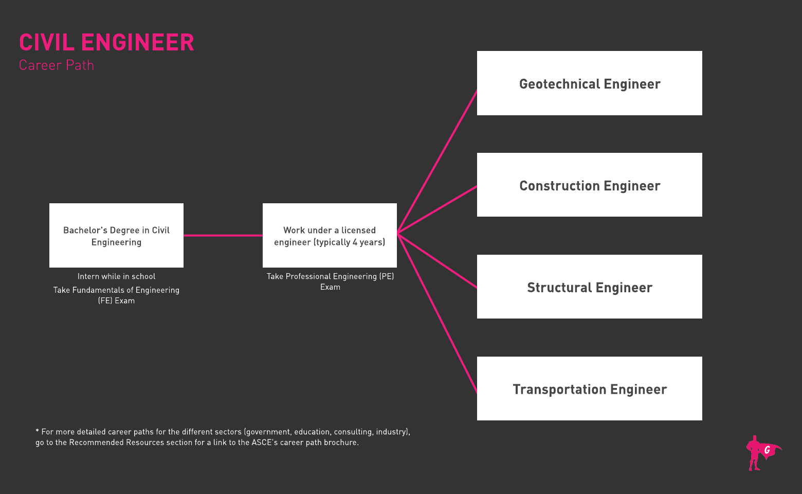 Civil Engineer Roadmap