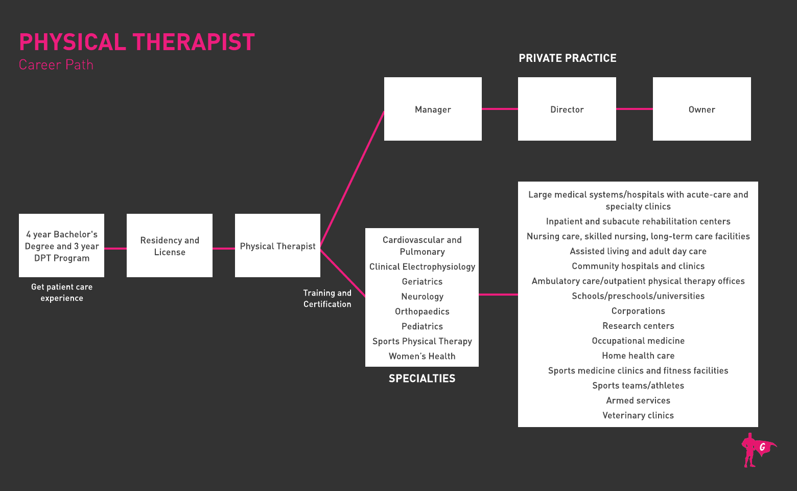 Gladeo Physical Therapist Roadmap