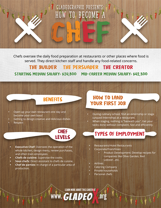 Chef Infographic