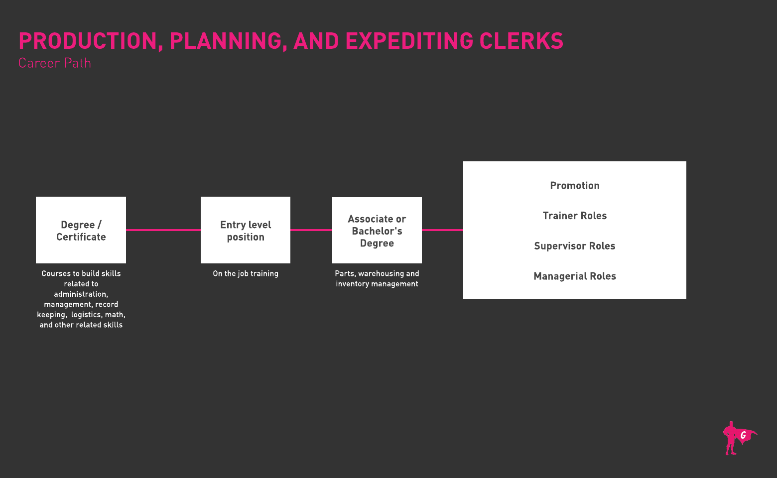 Production Planning Clerk Roadmap