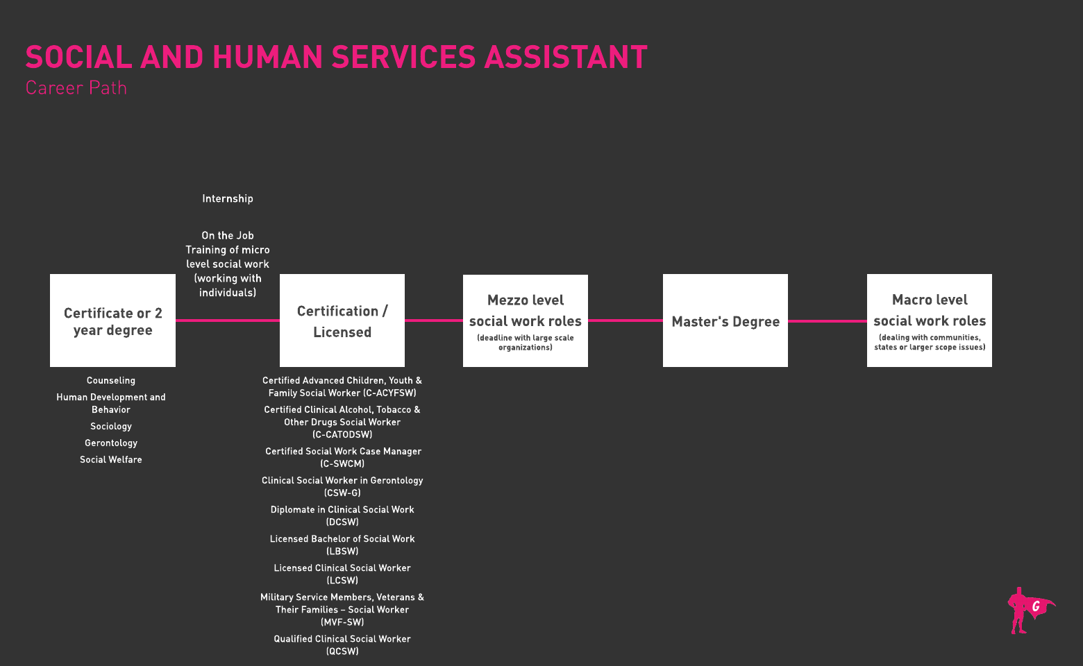 Social and Human Services Assistant Roadmap
