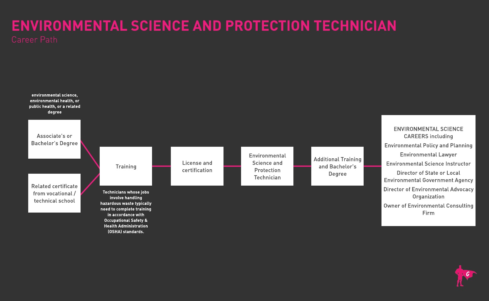 Gladeo Environmental Science and Protection Technician roadmap