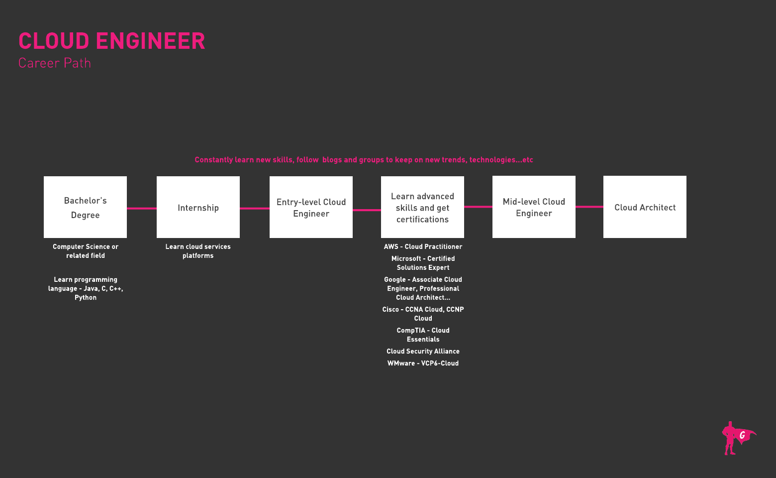 Cloud Engineer Gladeo Roadmap