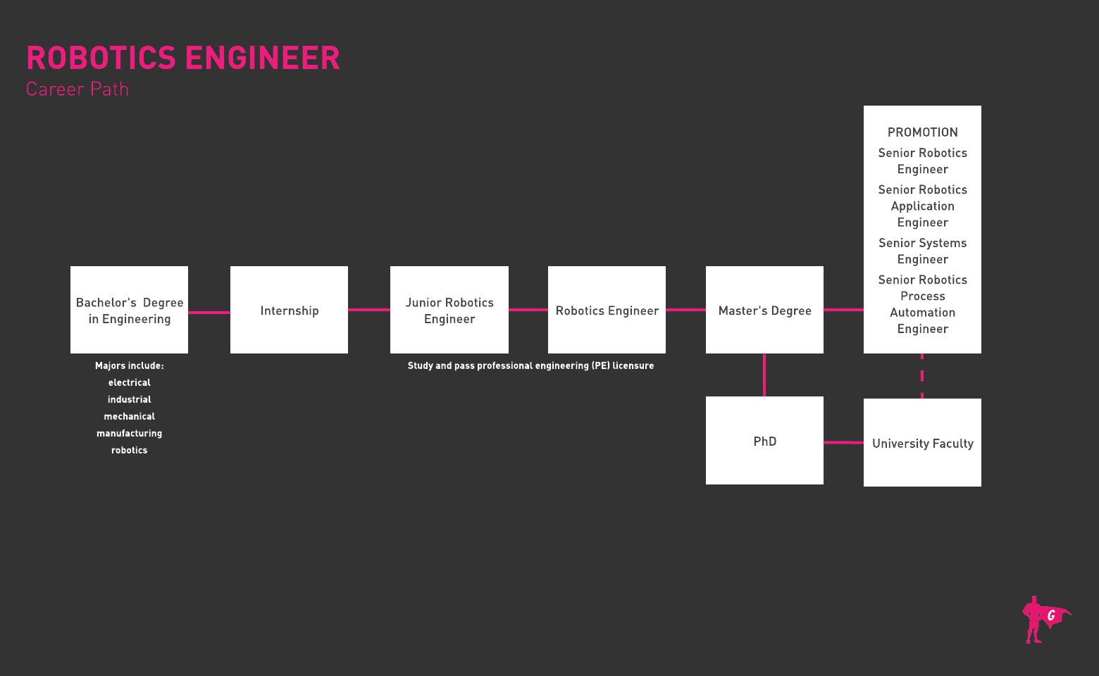 Robotics Engineer Gladeo Roadmap